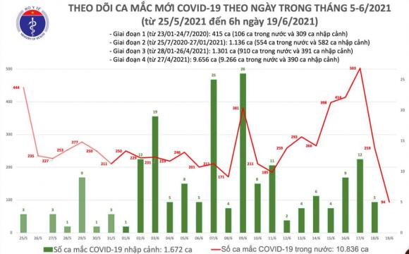 Chính xác hôm qua Việt Nam có bao nhiêu người nhiễm Covid? Đã hạ nhiệt?